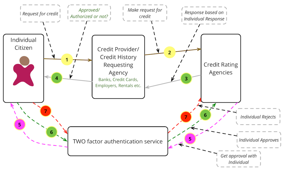 Individual approves or dis approves every request made to their credit and identity information